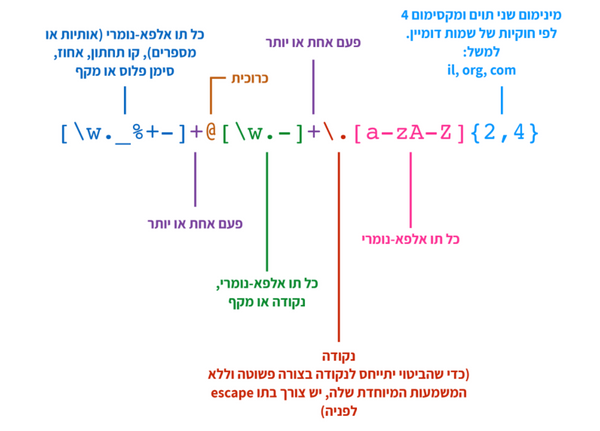 למה לקלל? Regex explained